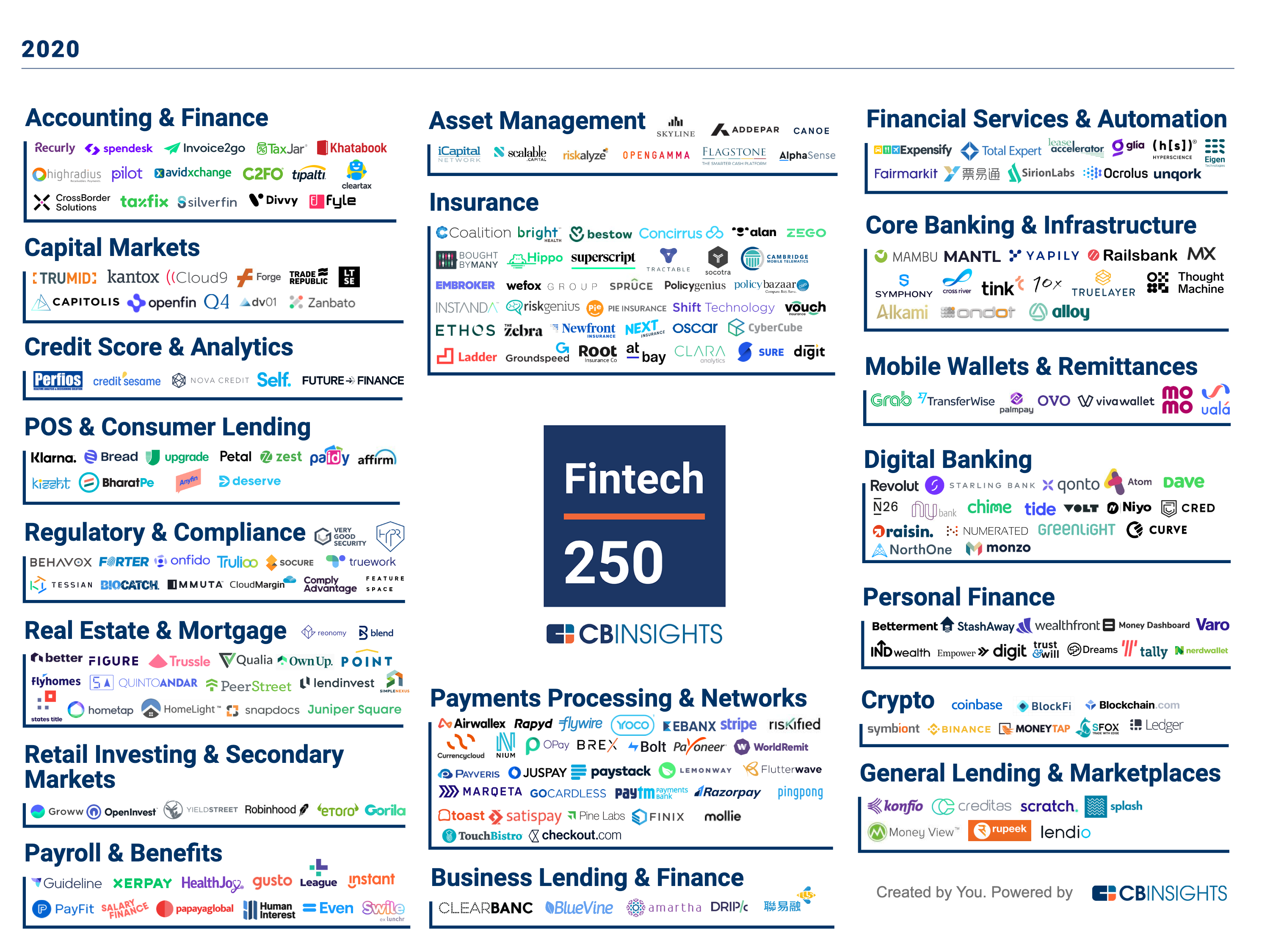 "The Fintech 250 ""market map"" featuring logos of 250 companies in various categories."
